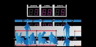 El sistema administra y organiza la atención al público, permitiendo crear una fila virtual.